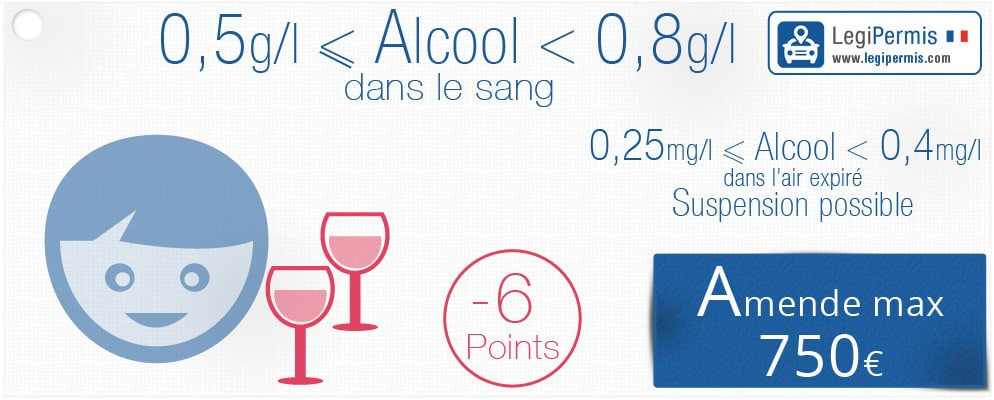 Infographie alcool perte points
